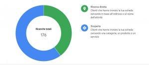 raffaele_mangano_google_my_business_partner_adwords_ads_gsuite_scheda_web_marketing